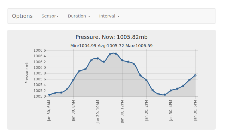 Displaying Pressure every30 minutes over 1 week